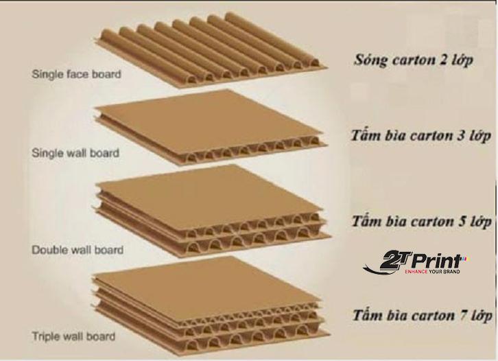 quy trinh sản xuất giấy làm thùng carton