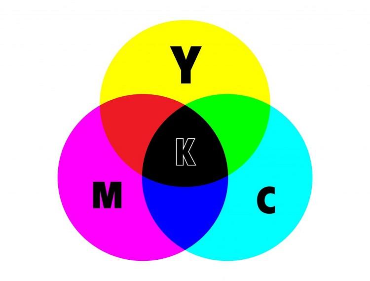 Khái niệm CMYK