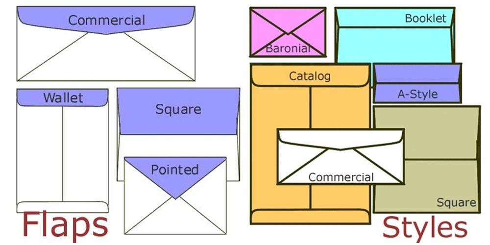 Các loại phong bì thư