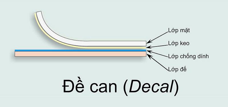 Cấu tạo của tem nhãn logo decal