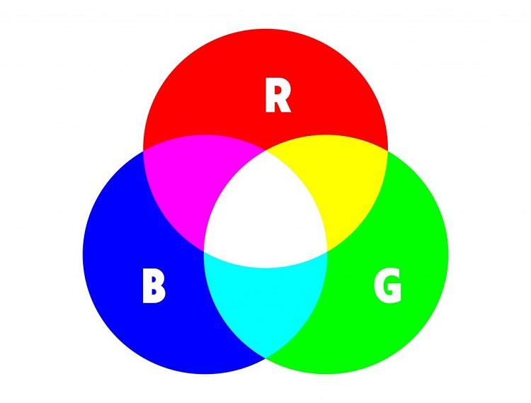 Khái niệm RGB